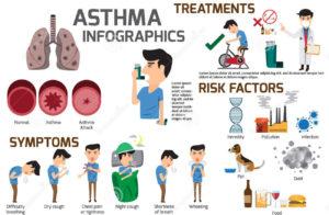 Профилактика бронхиальной астмы у детей и взрослых